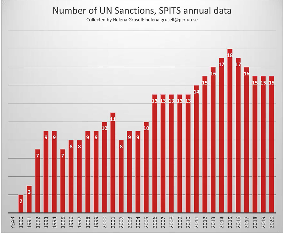 Number of ongoing UN sanctions, per year, 1990-2019. According to the SPITS definition.